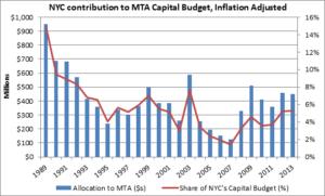public-transit-spending
